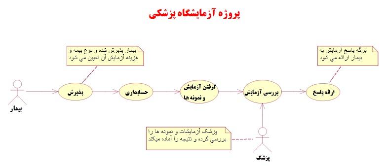نمودار کلاس برای Usecase